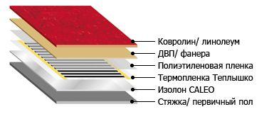 Схема укладки теплого пола под линолеум, ковролин.