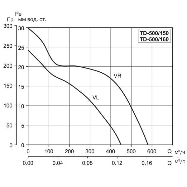 (Soler & Palau) Вентилятор канальный TD 500/160 T.