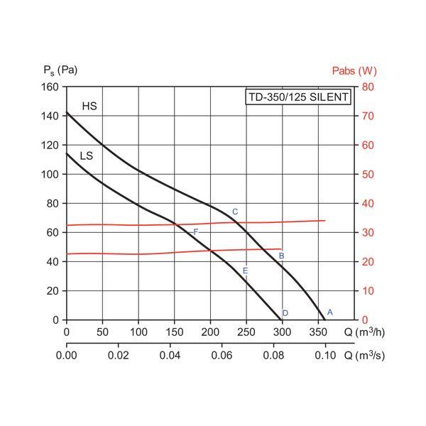 Вентиляторы серии TD-SILENT с диагональными лопатками, изготавливаются из прочного пластика.