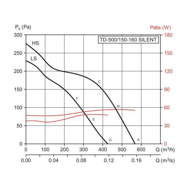 (Soler & Palau) Вентилятор канальный TD-500/160 Silent.