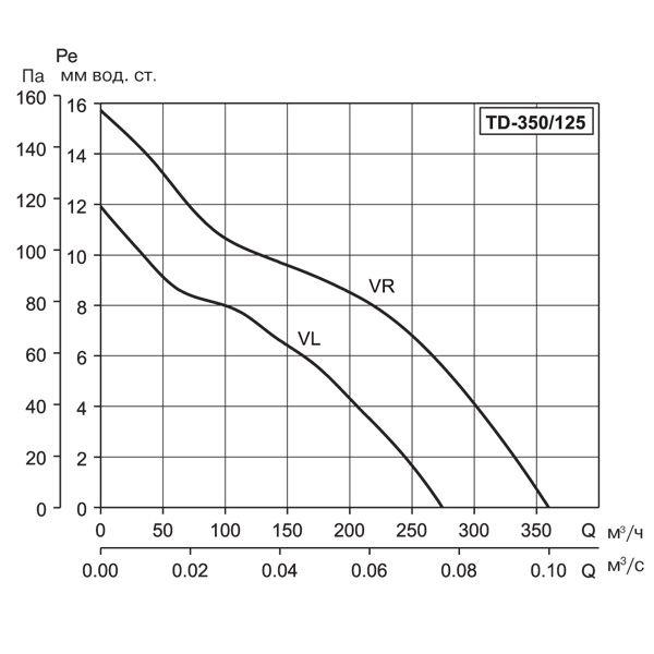 Soler & Palau) Вентилятор канальный TD 350/125.