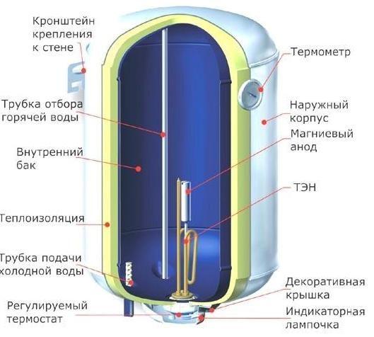 1. Труба подачи холодной воды