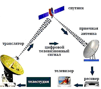 sputnikovoe-tv
