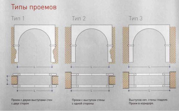 тип проёма для межкомнатной арки
