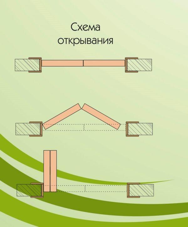 двери книжка, схема открывания