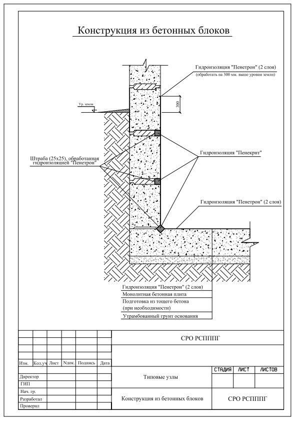 Уроки видео фундамент гидроизоляция