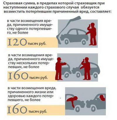 Сообщить в страховую компанию о дтп участники обязаны сразу после аварии по телефону, который указан на полисе осаго