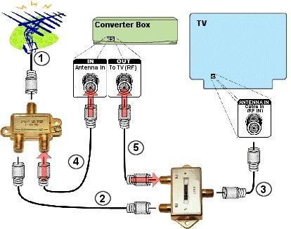 как сделать разводку на три телевизора для термобелья Наверное