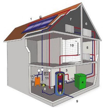 газовая котельная на чердаке многоэтажного дома