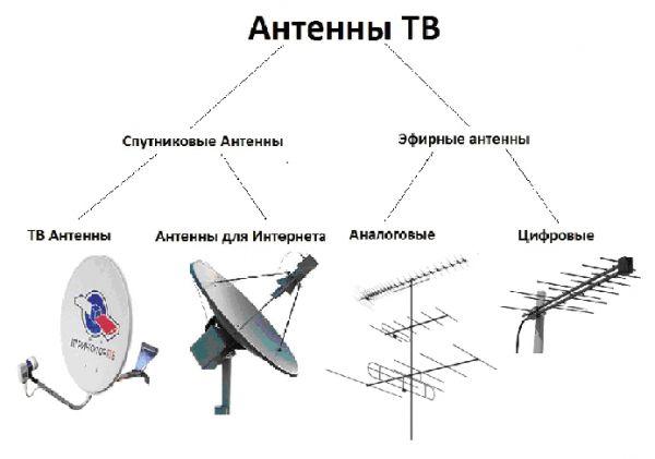 Настройка спутниковой антенны при помощи прибора Sat ...